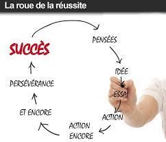 La roue de la réussite